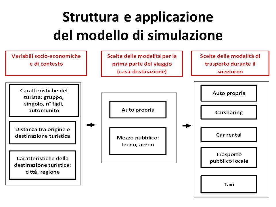 Struttura e applicazione del modello di simulazione