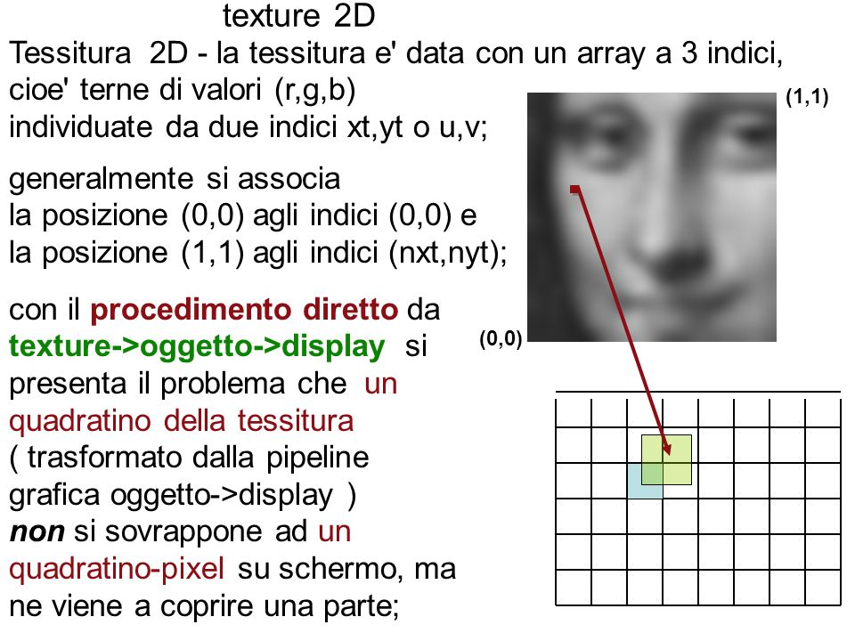 texture 2D Tessitura 2D - la tessitura e' data con un array a 3 indici, cioe' terne di valori (r,g,b) individuate da due indici xt,yt o u,v; generalme