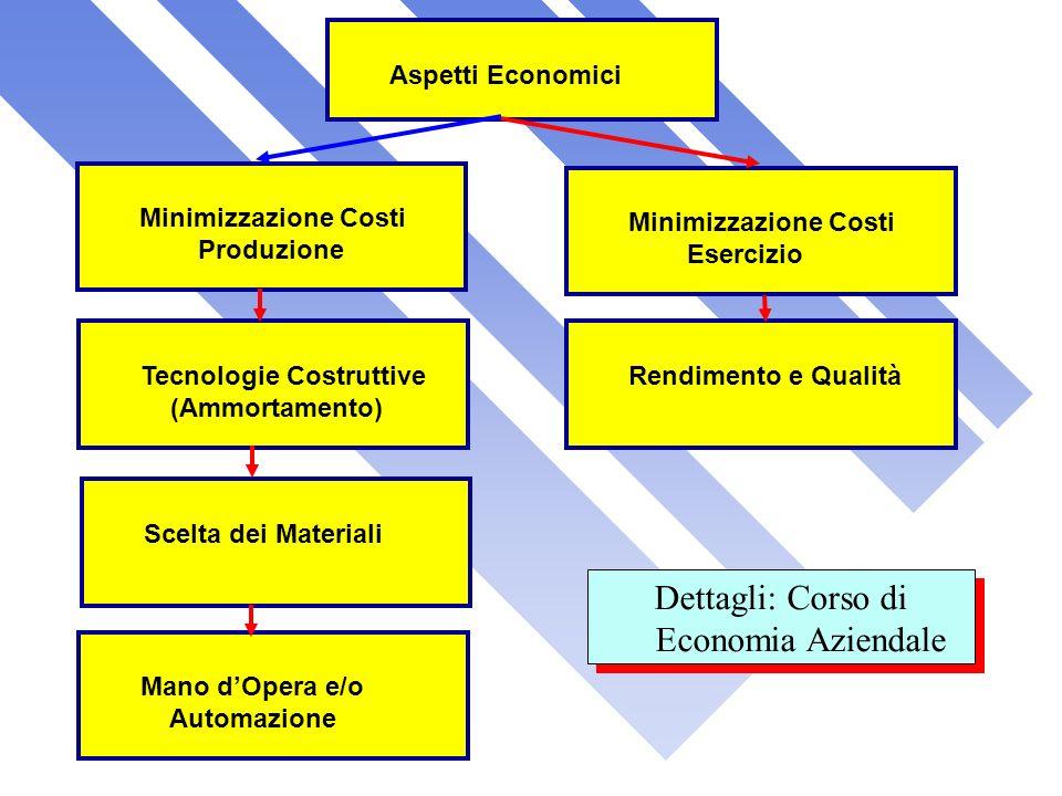 Minimizzazione Costi Produzione Aspetti EconomiciMinimizzazione Costi Esercizio Rendimento e Qualità Tecnologie Costruttive (Ammortamento) Scelta dei