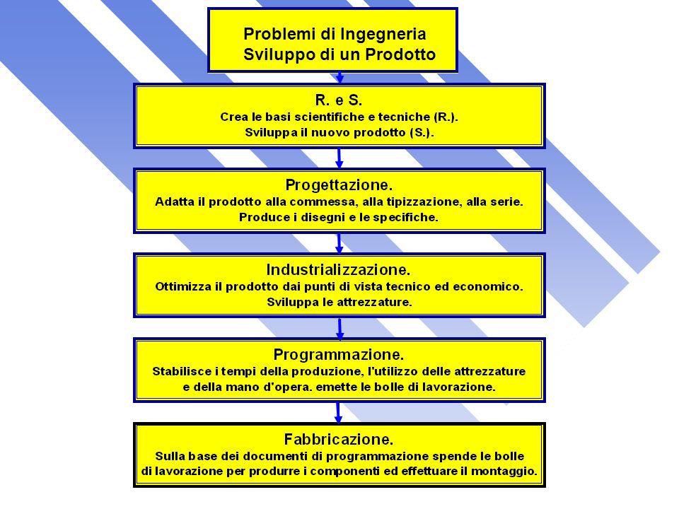 Problemi di Ingegneria Sviluppo di un Prodotto