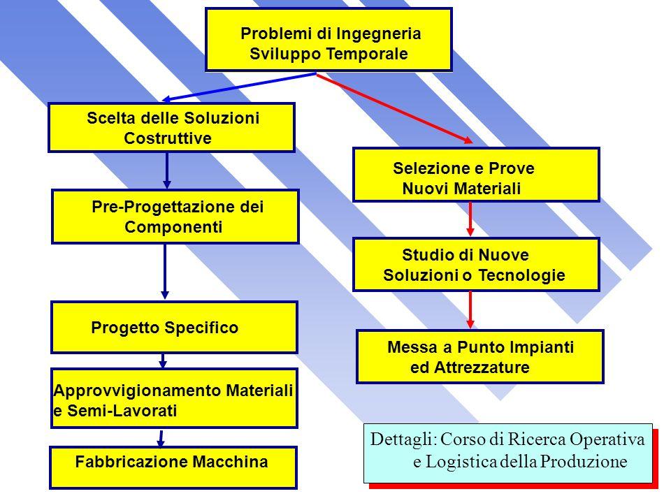 Problemi di Ingegneria Sviluppo Temporale Scelta delle Soluzioni Costruttive Selezione e Prove Nuovi Materiali Studio di Nuove Soluzioni o Tecnologie