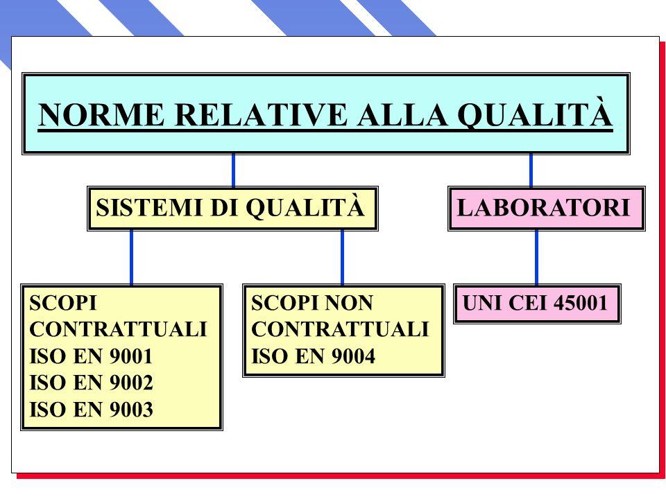 SISTEMI DI QUALITÀ NORME RELATIVE ALLA QUALITÀ SCOPI CONTRATTUALI ISO EN 9001 ISO EN 9002 ISO EN 9003 SCOPI NON CONTRATTUALI ISO EN 9004 UNI CEI 45001
