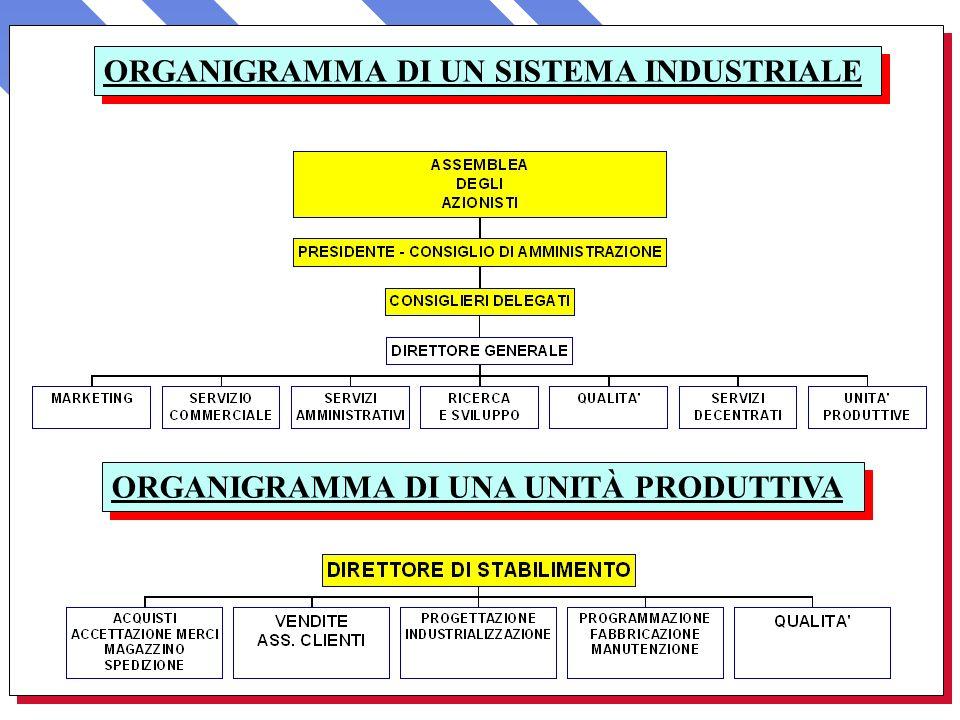 ORGANIGRAMMA DI UNA UNITÀ PRODUTTIVA ORGANIGRAMMA DI UN SISTEMA INDUSTRIALE