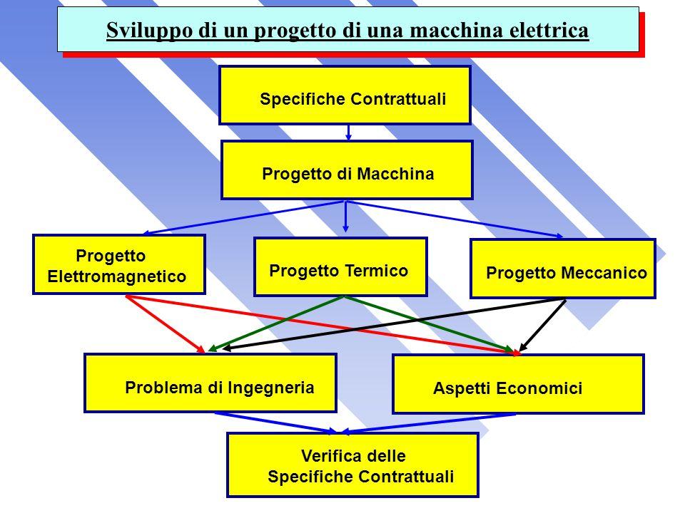 Sviluppo di un progetto di una macchina elettrica Specifiche ContrattualiProgetto di Macchina Progetto Elettromagnetico Problema di IngegneriaAspetti