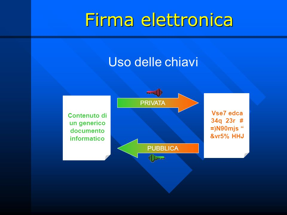 Firma elettronica Uso delle chiavi Contenuto di un generico documento informatico Vse7 edca 34q 23r # =)N90mjs &vr5% HHJ PRIVATA PUBBLICA