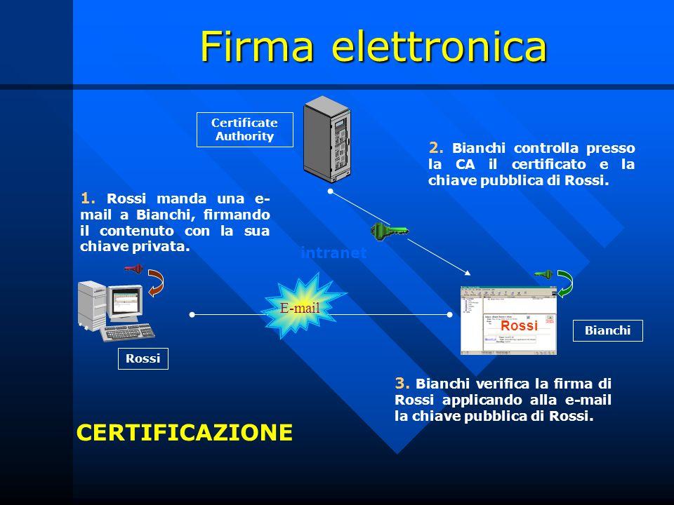 Firma elettronica 2. Bianchi controlla presso la CA il certificato e la chiave pubblica di Rossi. 1. Rossi manda una e- mail a Bianchi, firmando il co