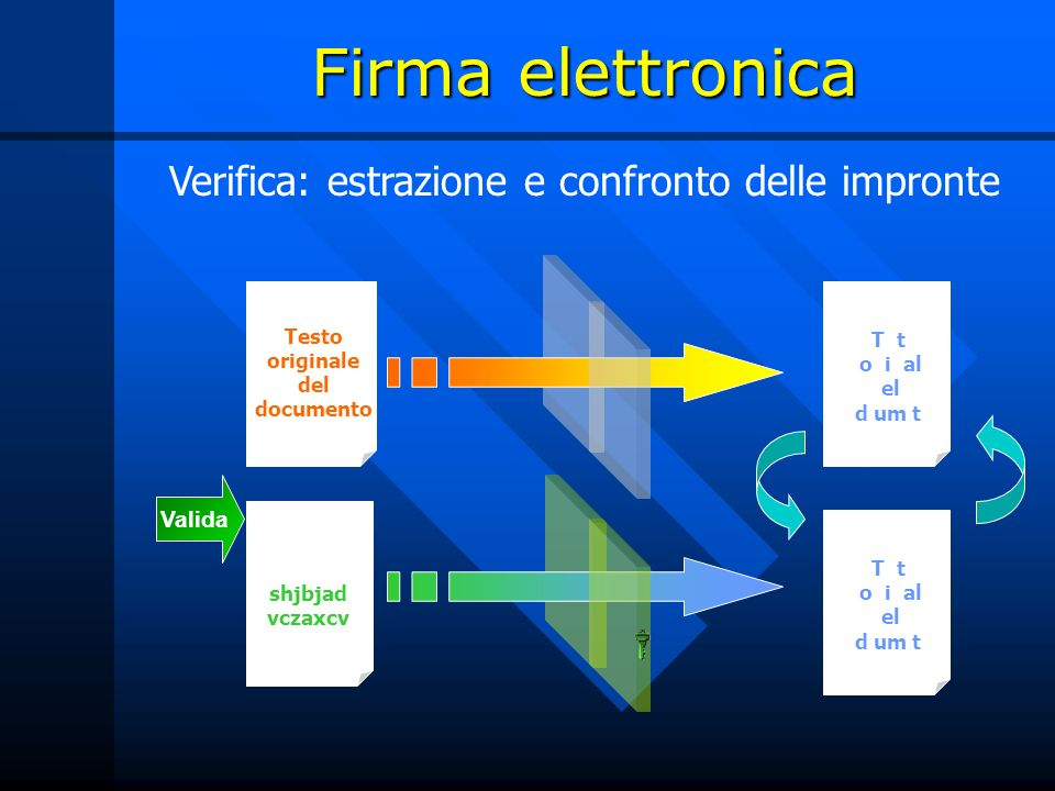 Firma elettronica Verifica: estrazione e confronto delle impronte Testo originale del documento T t o i al el d um t T t o i al el d um t (Firma) shjbjad vczaxcv Valida