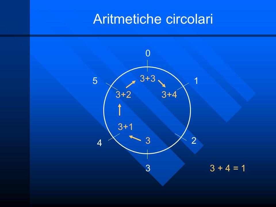 Aritmetiche circolari 0 1 2 3 4 5 3 + 4 = 1 3 3+1 3+2 3+3 3+4
