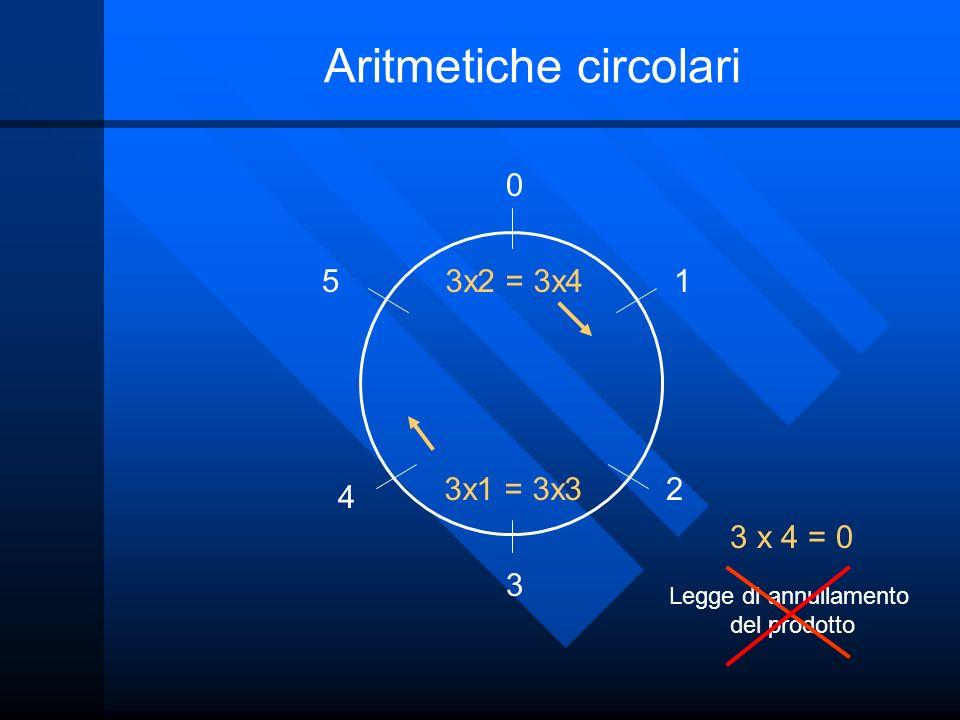 Aritmetiche circolari 0 1 2 3 4 5 3 x 4 = 0 3x1 = 3x3 3x2 = 3x4 Legge di annullamento del prodotto