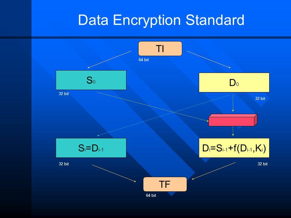 Data Encryption Standard S0S0 D0D0 S i =D i-1 TI D i =S i-1 +f(D i-1,K i ) 32 bit 64 bit 32 bit TF 64 bit