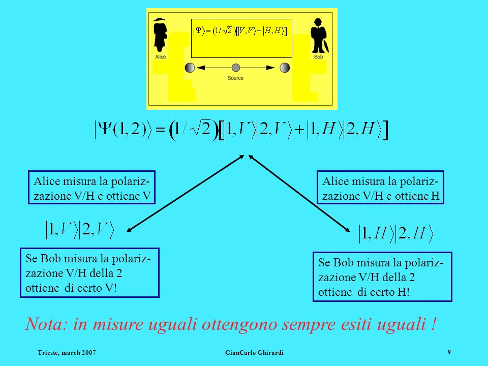 Trieste, march 2007GianCarlo Ghirardi 9 Alice misura la polariz- zazione V/H e ottiene V Alice misura la polariz- zazione V/H e ottiene H Se Bob misura la polariz- zazione V/H della 2 ottiene di certo V.
