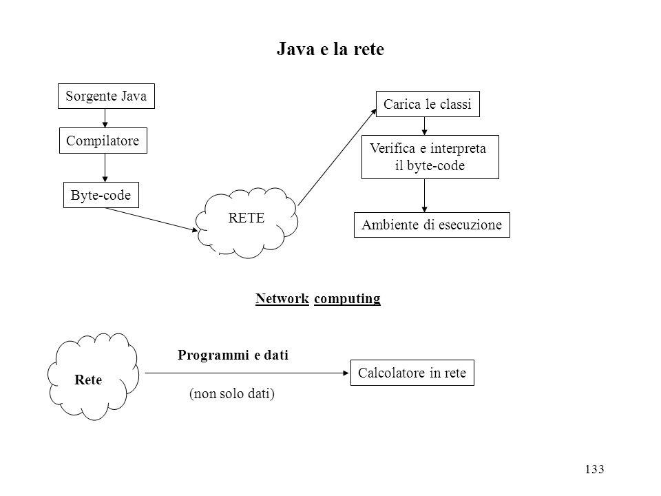 133 Java e la rete Sorgente Java Compilatore Byte-code RETE Carica le classi Verifica e interpreta il byte-code Ambiente di esecuzione Network computing Rete Calcolatore in rete Programmi e dati (non solo dati)
