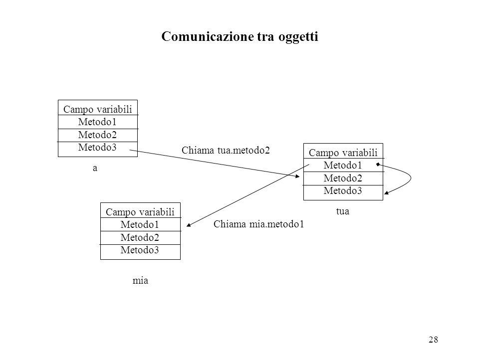 28 Comunicazione tra oggetti Campo variabili Metodo1 Metodo2 Metodo3 Campo variabili Metodo1 Metodo2 Metodo3 Campo variabili Metodo1 Metodo2 Metodo3 a tua mia Chiama tua.metodo2 Chiama mia.metodo1