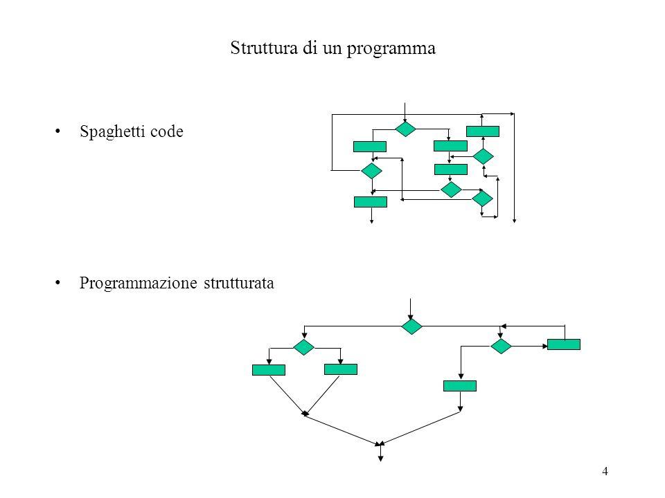 4 Struttura di un programma Spaghetti code Programmazione strutturata
