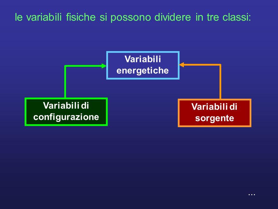 orientazione interna Gli elementi spaziali si possono orientare orientazione esterna...