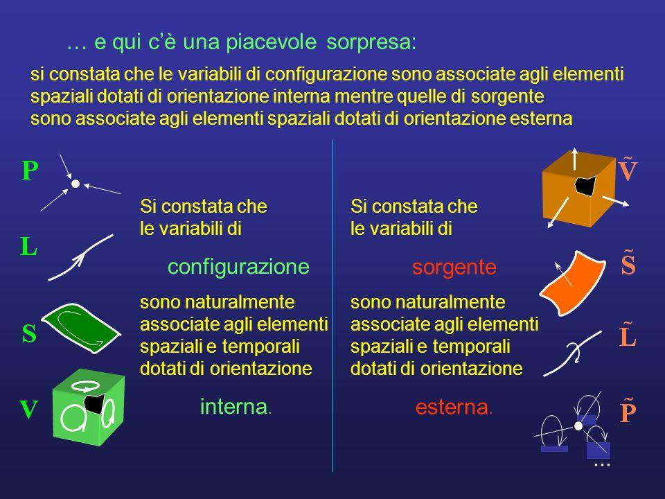 ... le tre classi di variabili forza momento quantità di moto momento angolare tensore degli sforzi pressione impulso massa carica elettrica spostamen