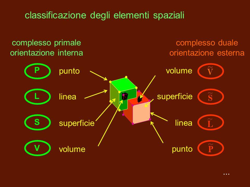 il complesso duale: orientazione esterna Per ogni triangolo consideriamo il circocentro: congiungendo i circocentri di due triangoli adiacenti costrui