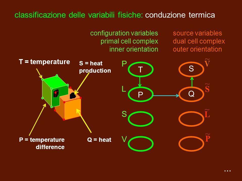 ... classificazione delle variabili fisiche: elettrostatica V = voltage V = electrical potential PLSVPLSV = electric flux Q Q = electric charge source