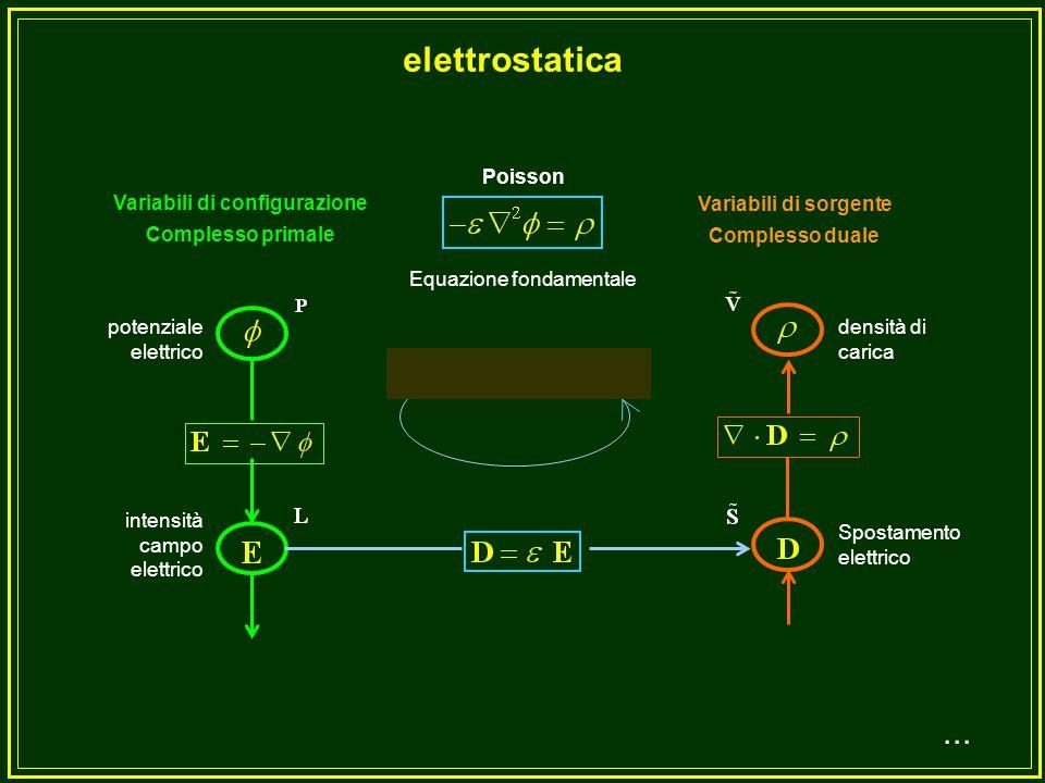 Equazione fondamentale Variabili di configurazione Complesso primale Variabili di sorgente Complesso duale temperatura gradiente temperatura Sorgente