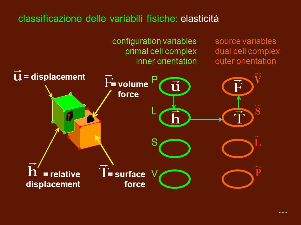 Equazione fondamentale Variabili di configurazione Complesso primale Variabili di sorgente Complesso duale potenziale elettrico intensità campo elettr