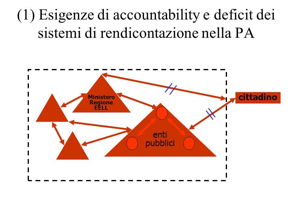(1) Esigenze di accountability e deficit dei sistemi di rendicontazione nella PA enti pubblici Ministero Regione EELL cittadino