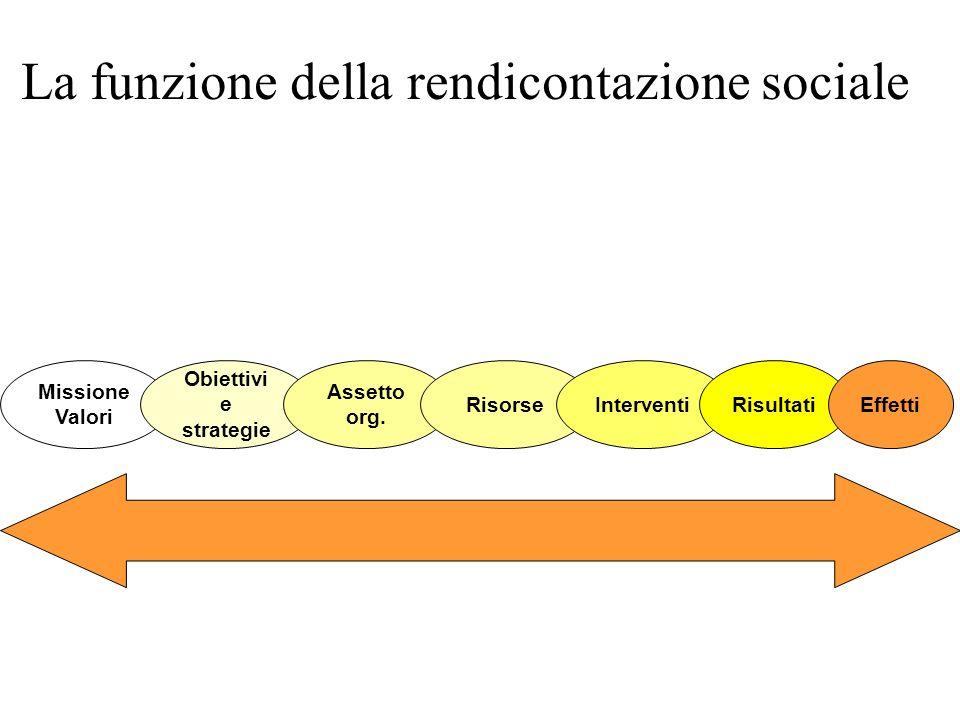 Missione Valori Obiettivi e strategie La funzione della rendicontazione sociale Assetto org. Risorse Interventi RisultatiEffetti