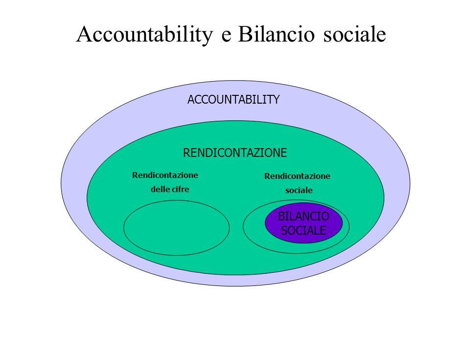 Accountability e Bilancio sociale RENDICONTAZIONE Rendicontazione delle cifre ACCOUNTABILITY Rendicontazione sociale BILANCIO SOCIALE