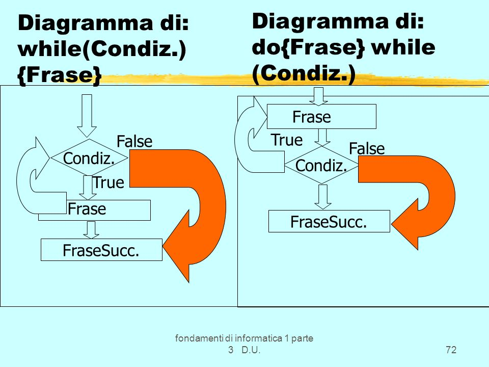 fondamenti di informatica 1 parte 3 D.U.72 Diagramma di: while(Condiz.) {Frase} Condiz. False True FraseSucc. Frase Diagramma di: do{Frase} while (Con