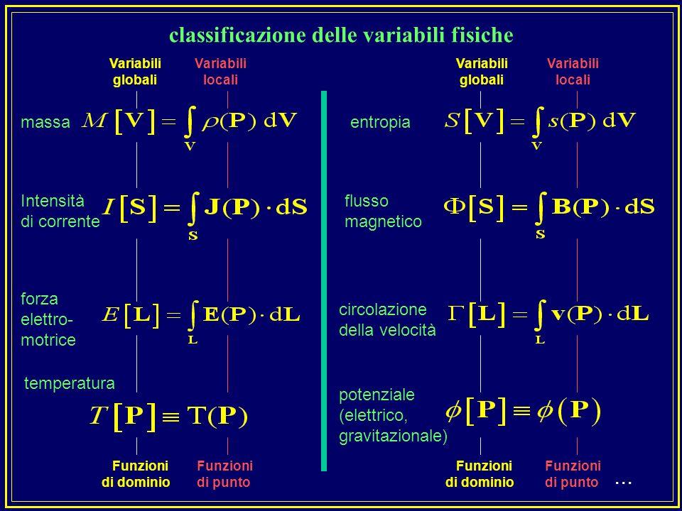 misuriamo una tensione V e poi valutiamo il campo elettrico E, misuriamo una massa M e poi valutiamo la densità misuriamo una forza F e poi valutiamo la pressione p misuriamo una corrente elettrica I e poi valutiamo j misuriamo un allungamento L e poi valutiamo in generale noi misuriamo grandezze globali (funzioni di dominio) non grandezze locali (funzioni di punto)....