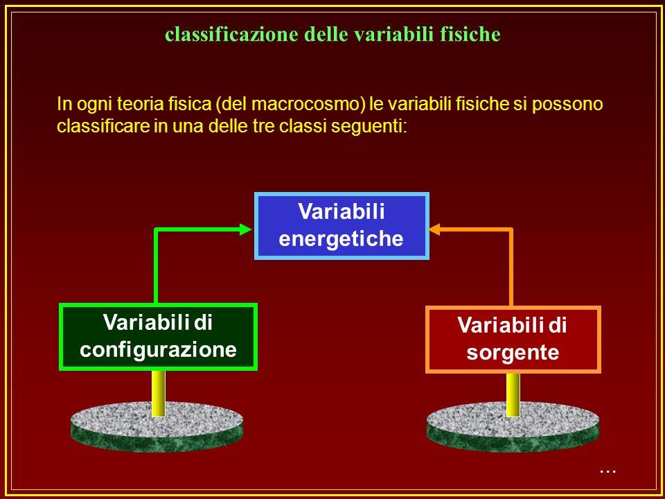 ... La temperatura termodinamica T è associata al punto e funzione del punto La densità è associata al volume ed è funzione del punto La densità di fl