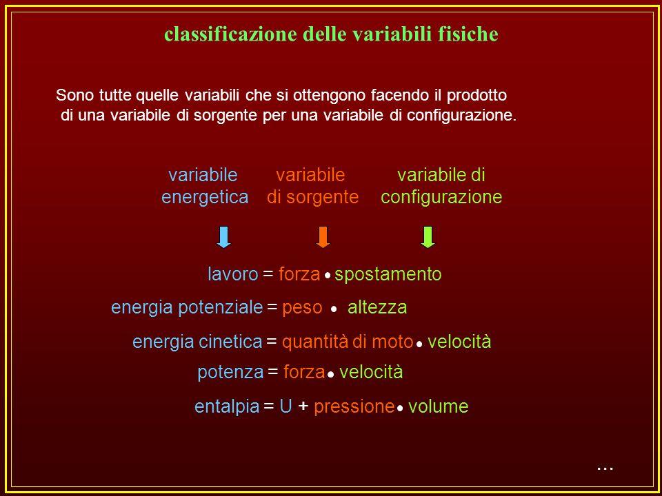 Sono quelle che descrivono le sorgenti del campo quali le variabili statiche e dinamiche.