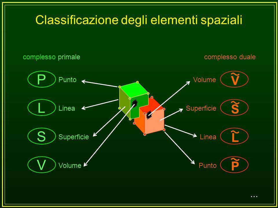 complesso primale complesso duale... Complesso di celle primale e duale