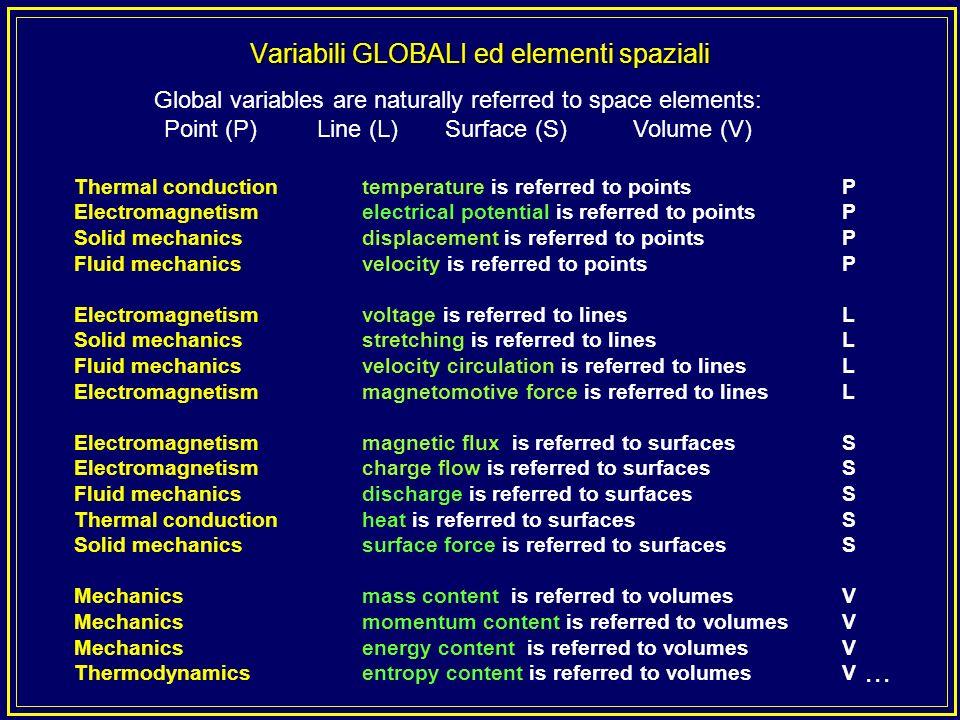 Qui cè un fatto fondamentale:... le variabili globali sono associate agli elementi spaziali