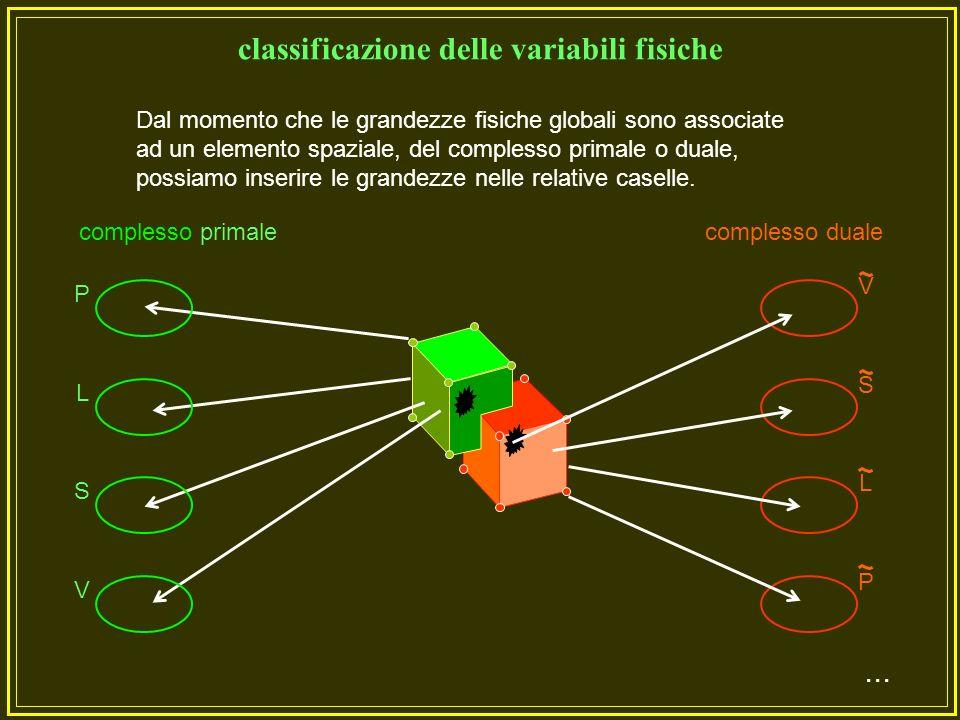 Empiricamente si fa la seguente constatazione: Se le variabili di configurazione si associano agli elementi del complesso primale allora le variabili di sorgente risultano associate agli elementi del complesso duale....