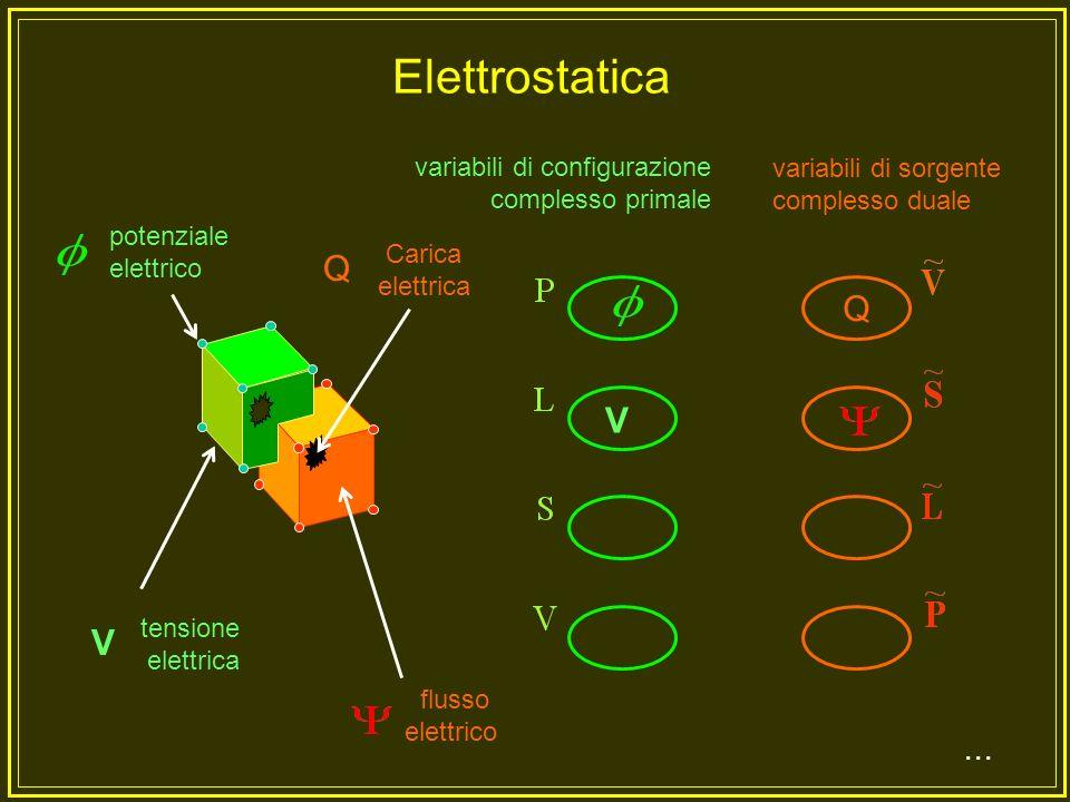 P Q R T Conduzione termica variabili di configurazione complesso primale variabili di sorgente complesso duale...