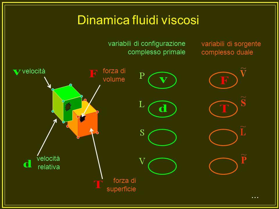 variabili di configurazione complesso primale variabili di sorgente complesso duale...