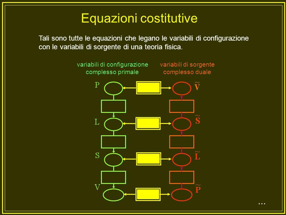 Sono le equazioni che legano le variabili di sorgente con le variabili di configurazione equazioni costitutive variabili di sorgente variabili di configurazione...