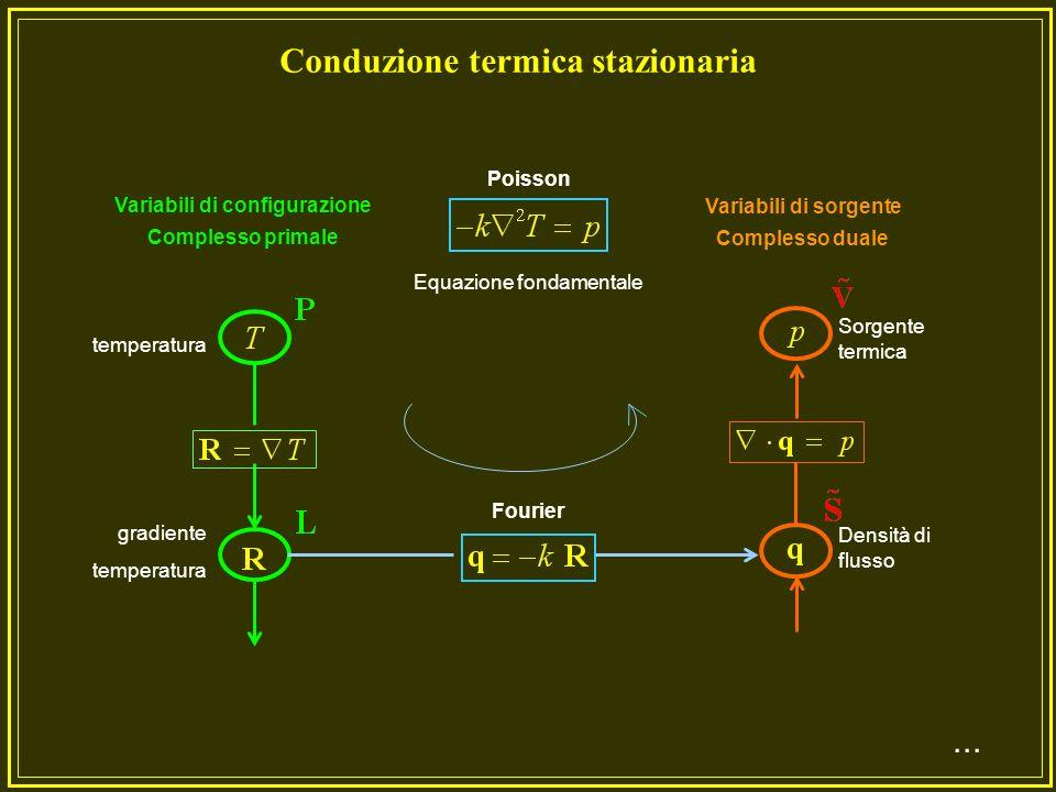 Fourier q = - k grad Tk = conducibilità termica Fick q = - D grad cD = diffusività Darcyq = - k grad H k = conducibilità idraulica Ohm j = E = conducibilità elettrica Newton = viscosità Hooke = E E modulo di elasticità CoulombD = E = permeabilità H = 1/ B = permittività p = m vm = massa Come si vede una equazione costitutiva lega una variabile di configurazione con una variabile di sorgente....