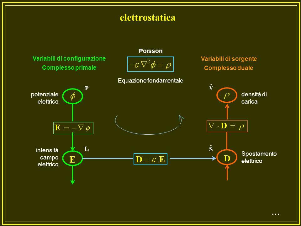 Equazione fondamentale Variabili di configurazione Complesso primale Variabili di sorgente Complesso duale temperatura gradiente temperatura Sorgente termica Densità di flusso Fourier Poisson Conduzione termica stazionaria...