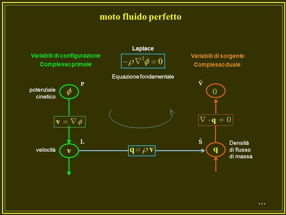Equazione fondamentale Variabili di configurazione Complesso primale Variabili di sorgente Complesso duale potenziale elettrico intensità campo elettrico densità di carica Spostamento elettrico Poisson elettrostatica...