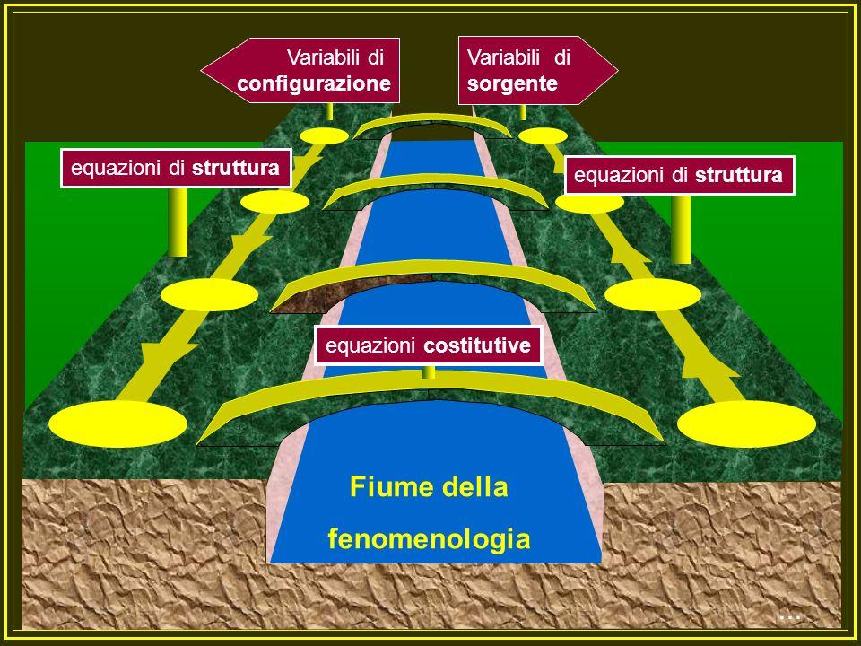 Riassunto Partendo dalla constatazione che la formulazione matematica della fisica è resa possibile dallesistenza delle grandezze fisiche, si procede ad una analisi delle grandezze ed alla loro classificazione.