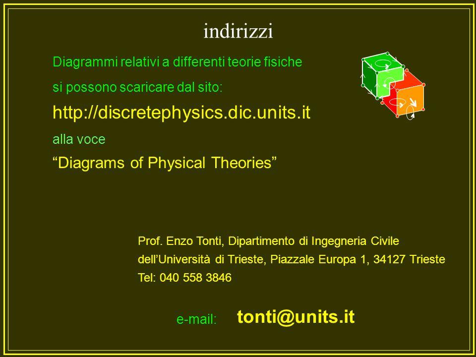 equazioni costitutive equazioni di struttura Variabili di sorgente Variabili di configurazione Fiume della fenomenologia...