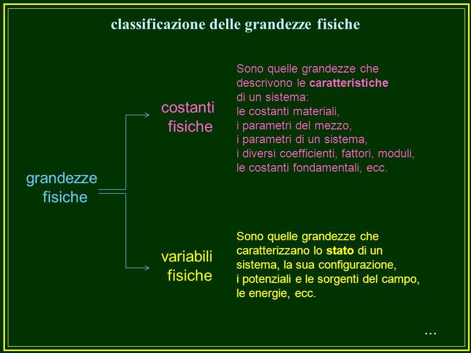 Tre classificazioni delle grandezze fisiche...