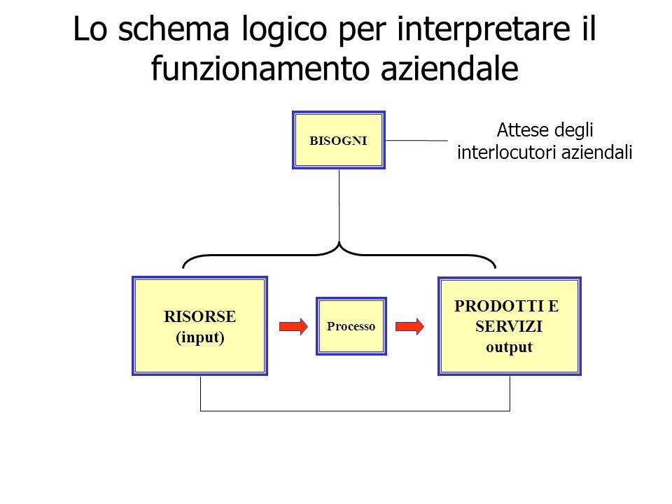 PRODOTTI E SERVIZI output Processo RISORSE (input) Lo schema logico per interpretare il funzionamento aziendale BISOGNI Attese degli interlocutori azi