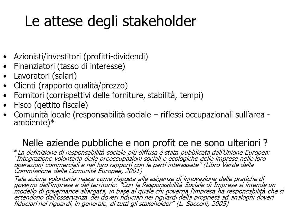 Le attese degli stakeholder? Azionisti/investitori (profitti-dividendi) Finanziatori (tasso di interesse) Lavoratori (salari) Clienti (rapporto qualit