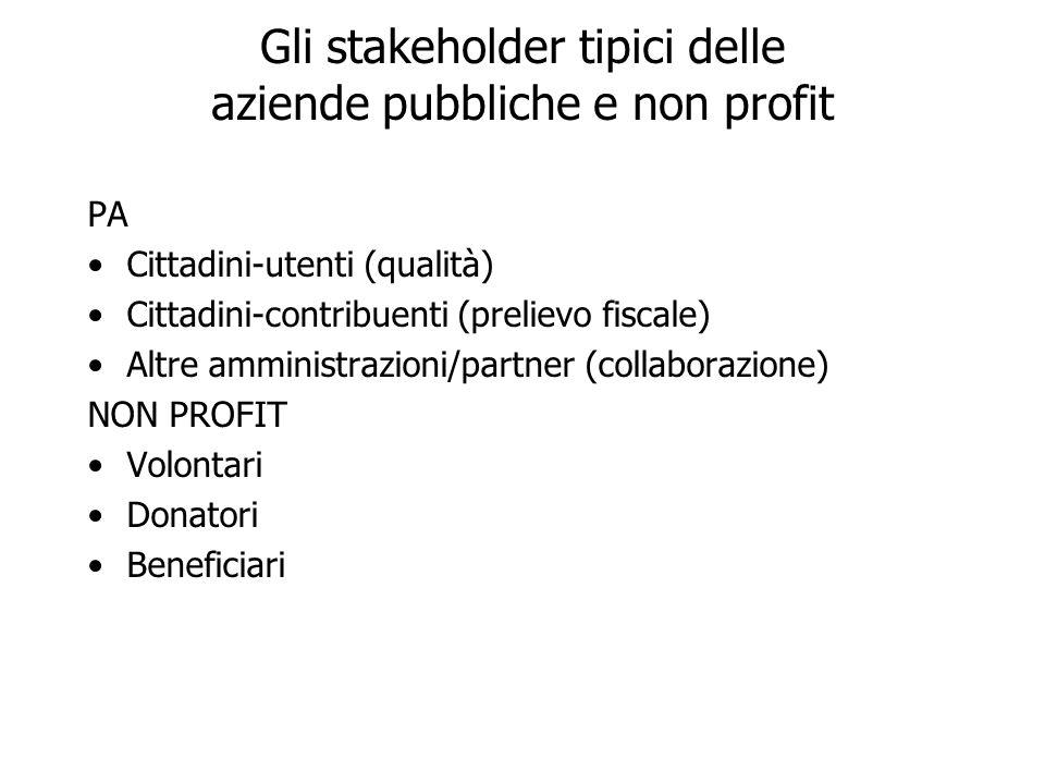 Gli stakeholder tipici delle aziende pubbliche e non profit PA Cittadini-utenti (qualità) Cittadini-contribuenti (prelievo fiscale) Altre amministrazi