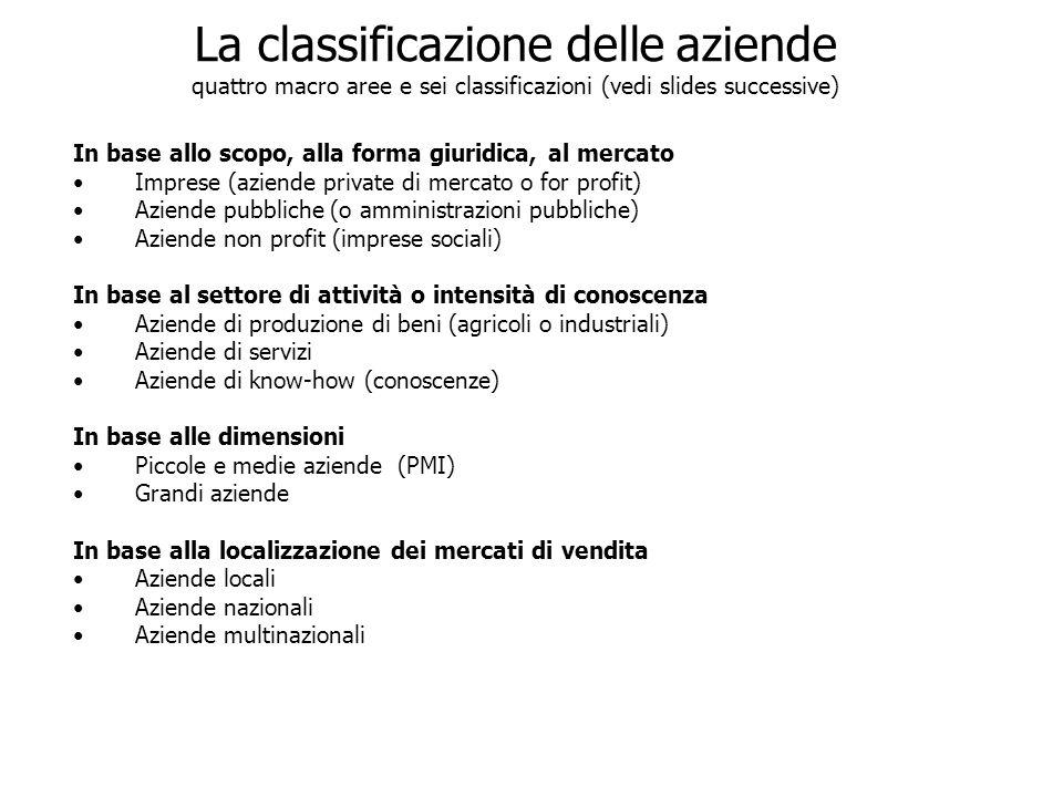 La classificazione delle aziende quattro macro aree e sei classificazioni (vedi slides successive) In base allo scopo, alla forma giuridica, al mercat