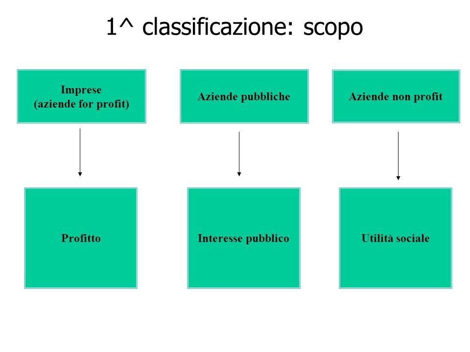 1^ classificazione: scopo Imprese (aziende for profit) Profitto Aziende pubbliche Interesse pubblico Aziende non profit Utilità sociale