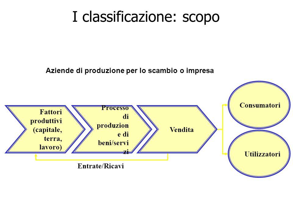 Processo di produzion e di beni/servi zi Fattori produttivi (capitale, terra, lavoro) Vendita Aziende di produzione per lo scambio o impresa Entrate/R