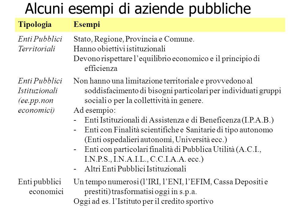 Alcuni esempi di aziende pubbliche TipologiaEsempi Enti Pubblici Territoriali Stato, Regione, Provincia e Comune. Hanno obiettivi istituzionali Devono